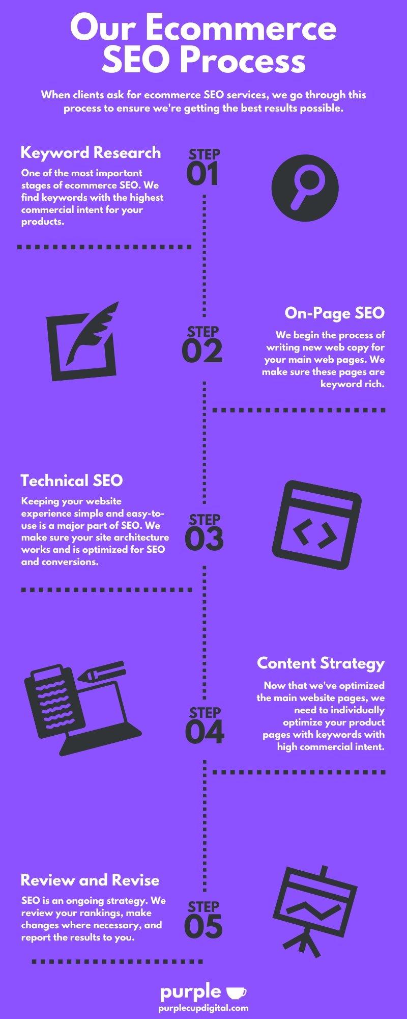 ecommerce SEO agency process