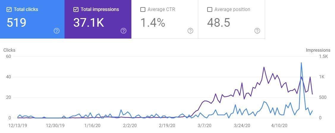 google search console impressions